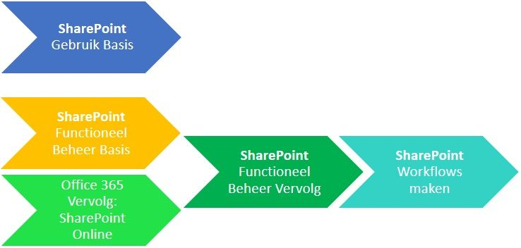 Sharepoint cursus bij Office Training Centrum